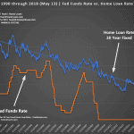 June 2018 Fed Funds Rate Hike & Home Loan Rates