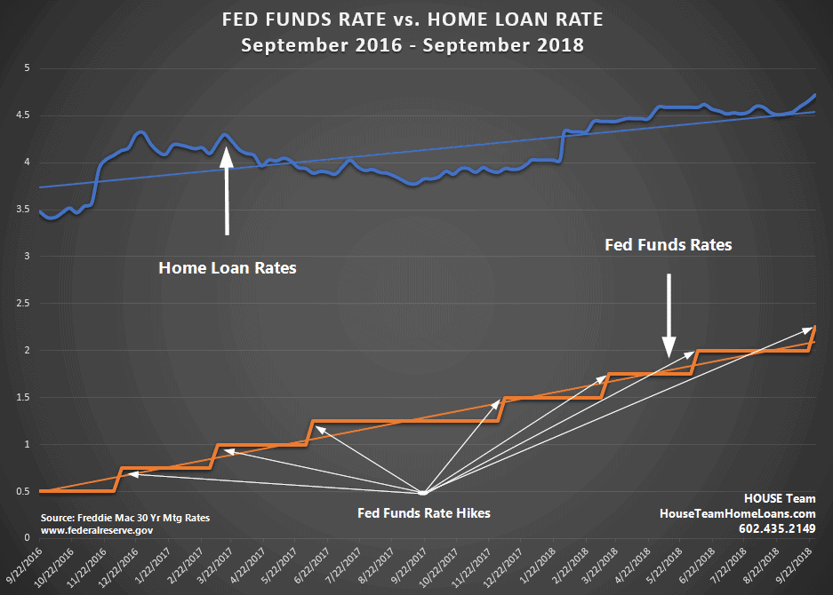 Historical Interest Rate Hikes by Fed